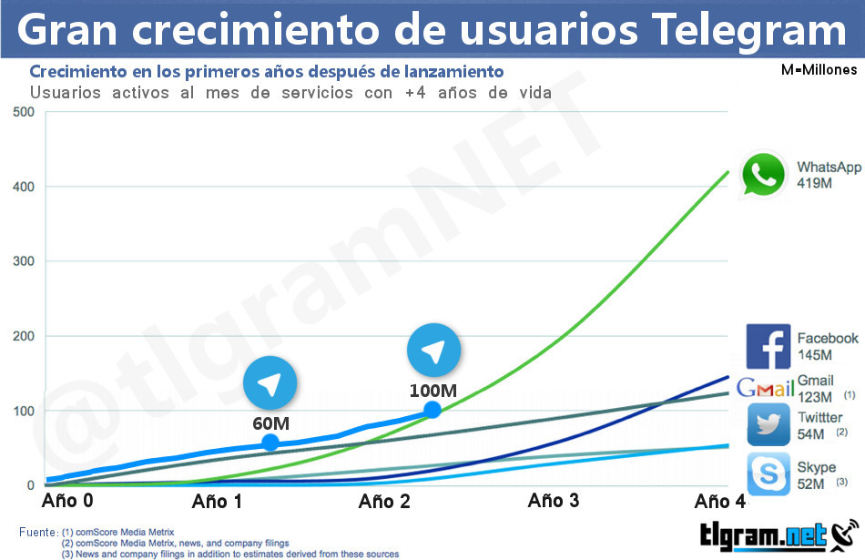 grafico-usuarios-telegram