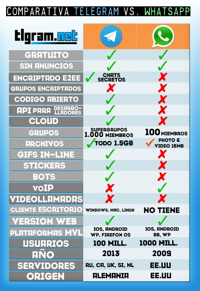 telegram-vs-whatsapp
