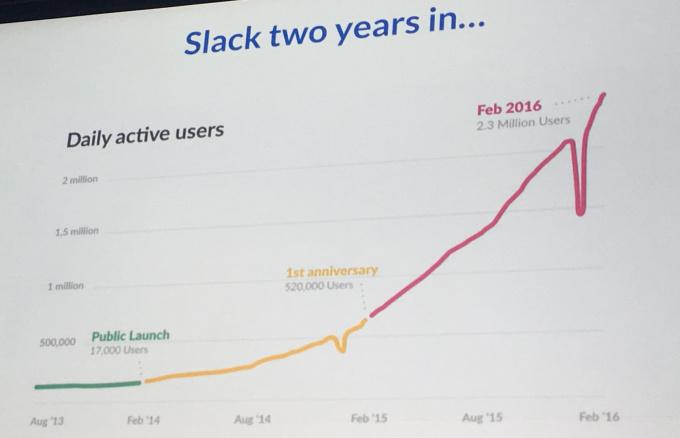 slack usuarios diarios crecimiento